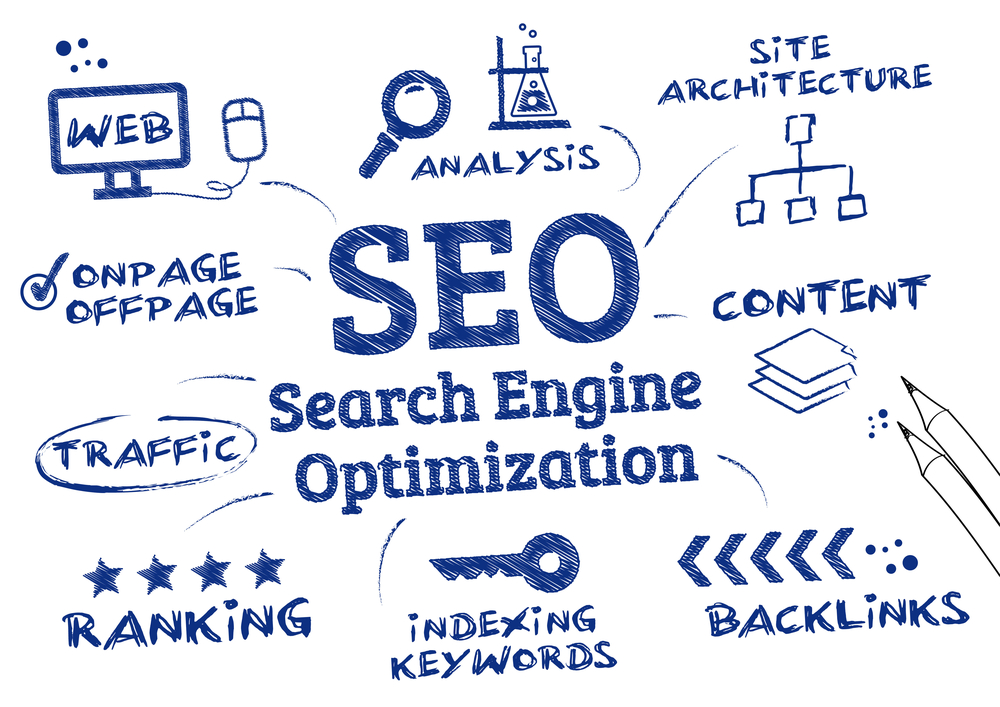 What is SEO and Why Do I need it by Total SEO Services