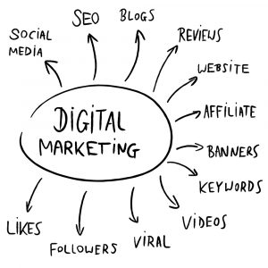 Top SEO and Digital Marketing Trends for 2020 - Digital Marketing Mind Map