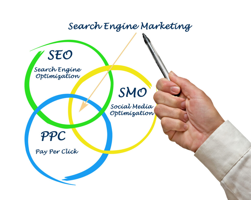 What are SEM, SEO and SMO? - Search engine marketing explained
